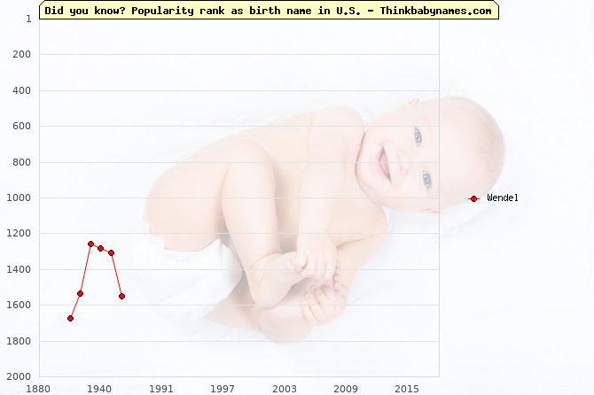 Top 2000 baby names ranking of Wendel name in U.S.