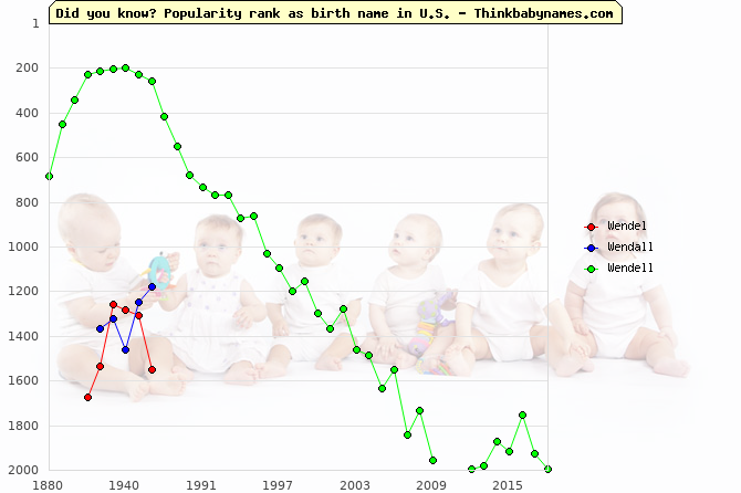 Top 2000 baby names ranking of Wendel, Wendall, Wendell in U.S.