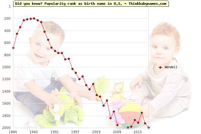 Top 2000 baby names ranking of Wendell name in U.S.