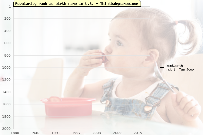 Top 2000 baby names ranking of Wentworth name in U.S.