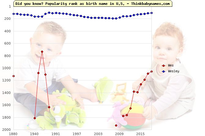Top 2000 baby names ranking of Wes, Wesley in U.S.
