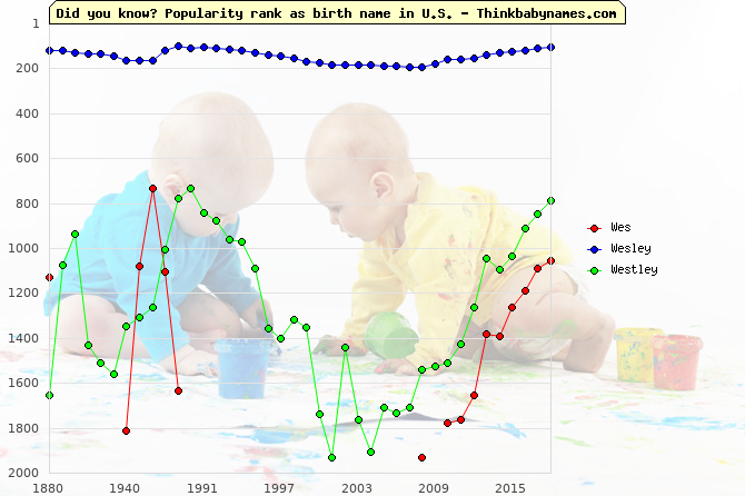 Top 2000 baby names ranking of Wes, Wesley, Westley in U.S.