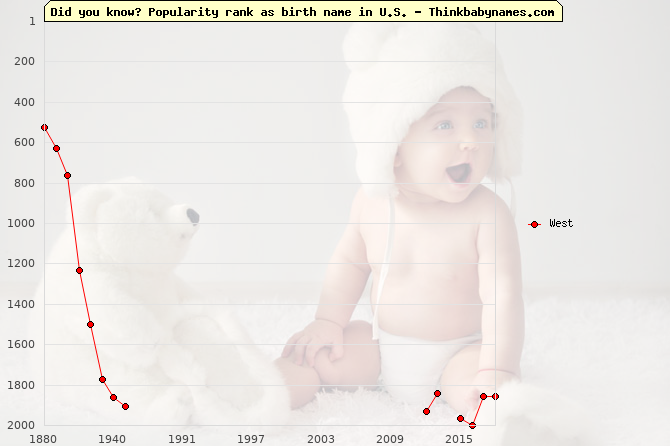 Top 1000 baby names ranking of West name in U.S.