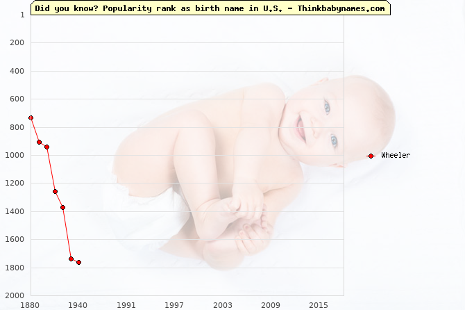 Top 2000 baby names ranking of Wheeler name in U.S.