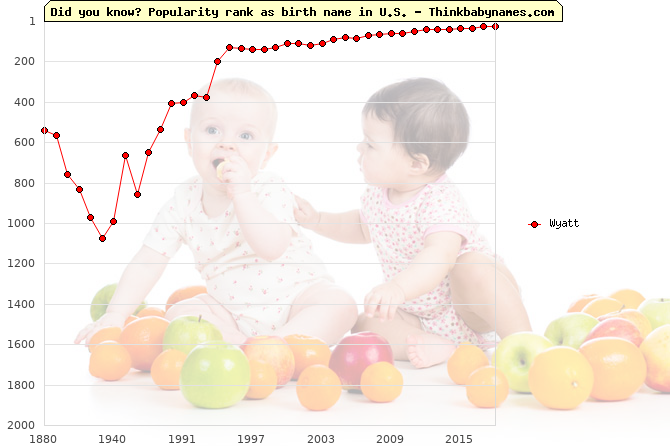 Top 2000 baby names ranking of Wyatt in U.S.