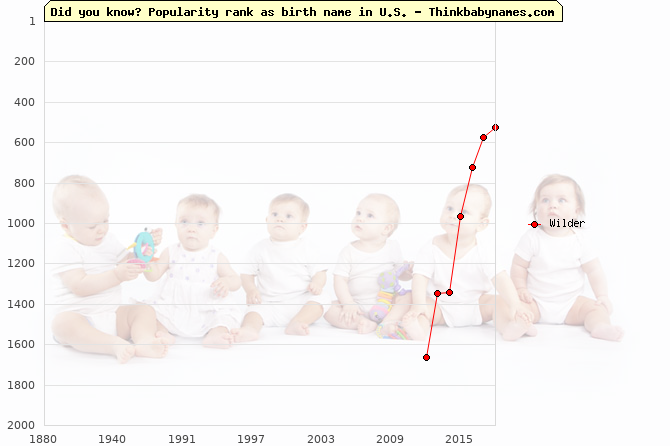 Top 2000 baby names ranking of Wilder in U.S.
