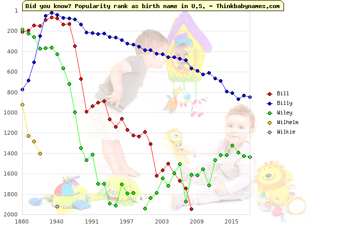 Top 2000 baby names ranking of Bill, Billy, Wiley, Wilhelm, Wilkie in U.S.