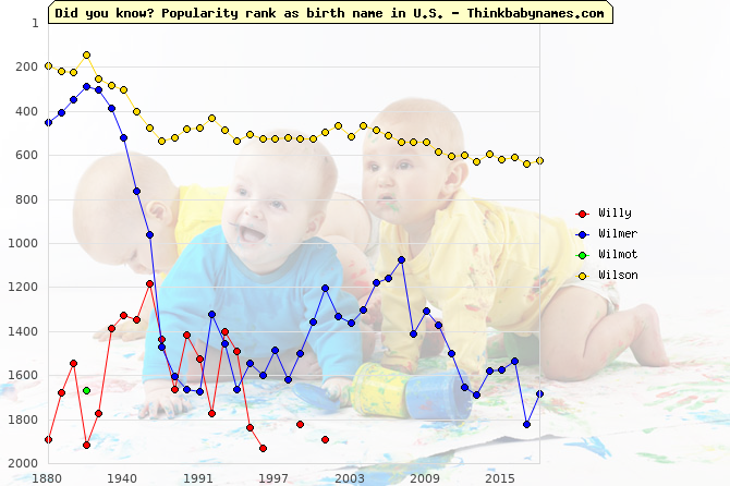 Top 2000 baby names ranking of Willy, Wilmer, Wilmot, Wilson in U.S.
