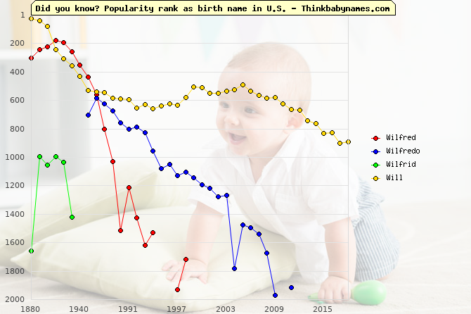 Top 2000 baby names ranking of Wilfred, Wilfredo, Wilfrid, Will in U.S.