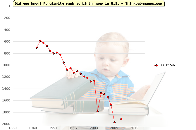 Top 2000 baby names ranking of Wilfredo name in U.S.
