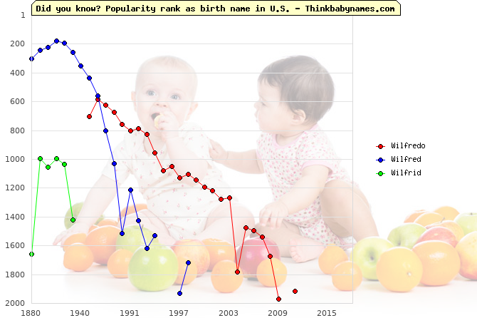 Top 2000 baby names ranking of Wilfredo, Wilfred, Wilfrid in U.S.