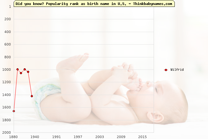 Top 2000 baby names ranking of Wilfrid name in U.S.