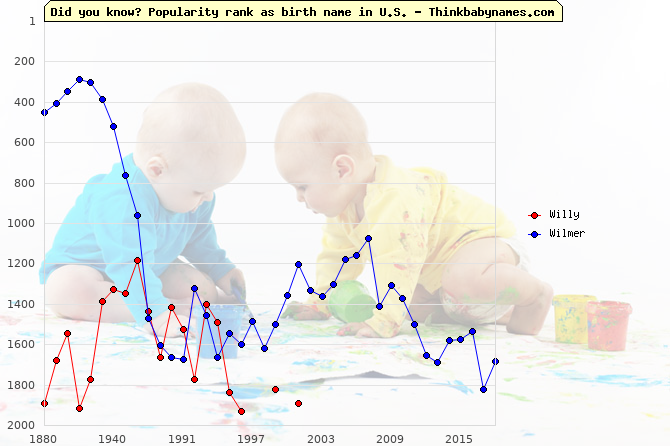 Top 2000 baby names ranking of Willy, Wilmer in U.S.