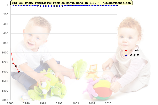Top 2000 baby names ranking of Wilhelm, William in U.S.