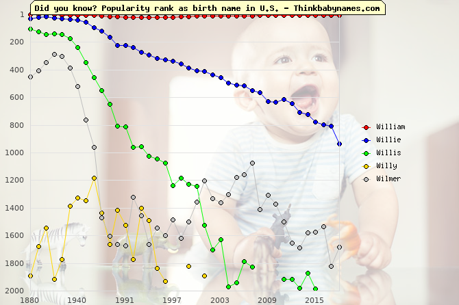 Top 2000 baby names ranking of William, Willie, Willis, Willy, Wilmer in U.S.