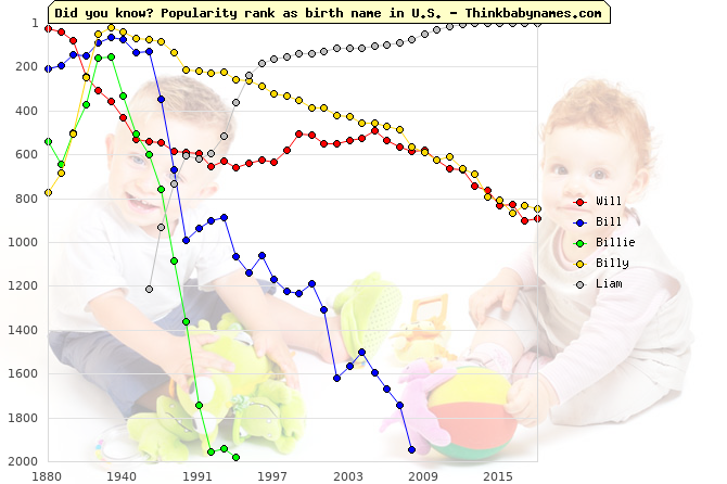 Top 2000 baby names ranking of Will, Bill, Billie, Billy, Liam in U.S.