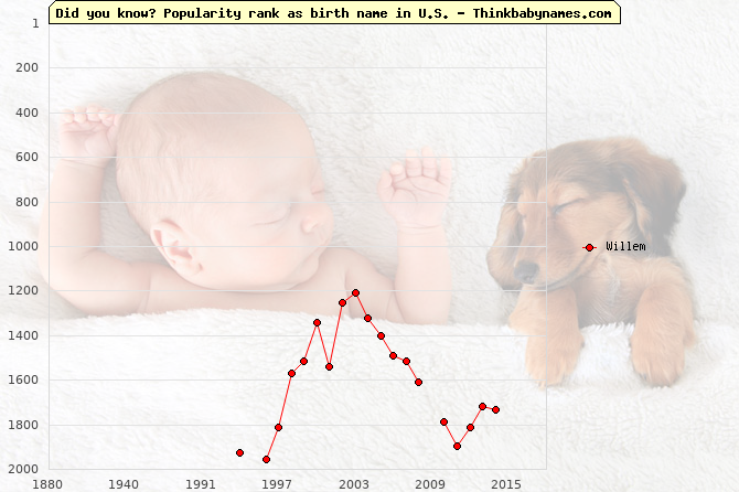 Top 2000 baby names ranking of Willem name in U.S.