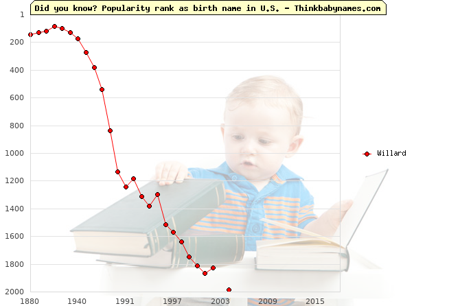Top 2000 baby names ranking of Willard in U.S.