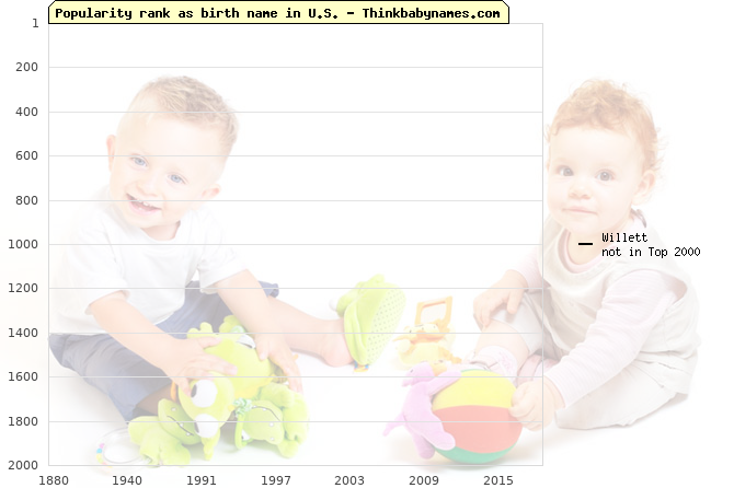 Top 2000 baby names ranking of Willett name in U.S.