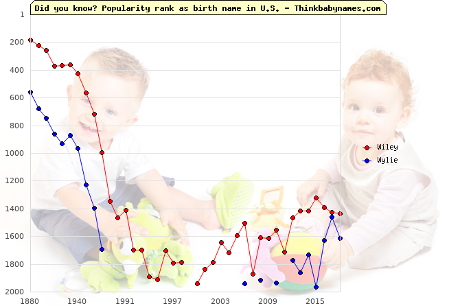 Top 2000 baby names ranking of Wiley, Wylie in U.S.