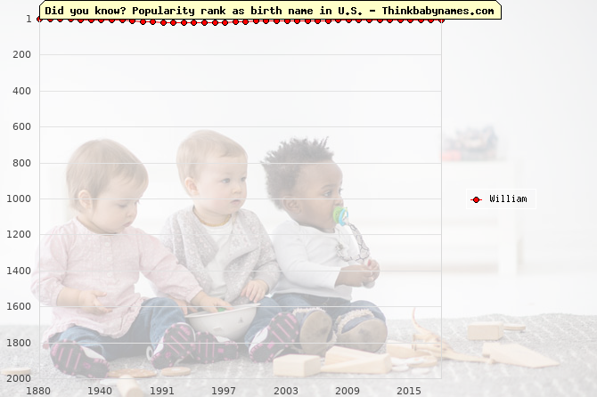Top 1000 baby names ranking of William in U.S.
