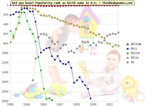 Top 2000 baby names ranking of William, Bill, Billie, Billy, Bo in U.S.