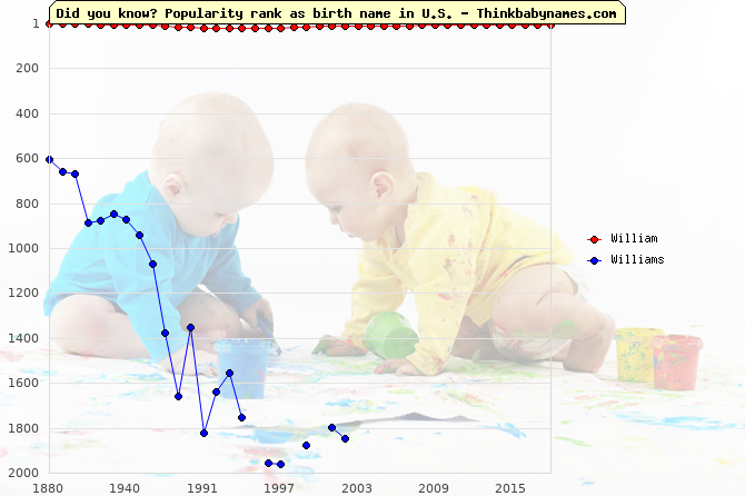 Top 2000 baby names ranking of William, Williams in U.S.