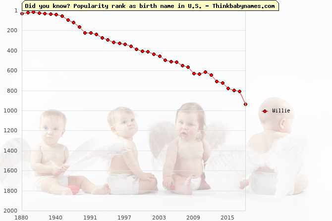 Top 2000 baby names ranking of Willie name in U.S.