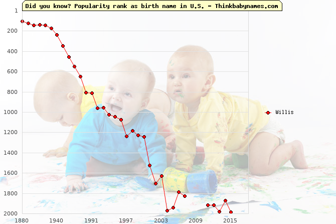 Top 2000 baby names ranking of Willis in U.S.
