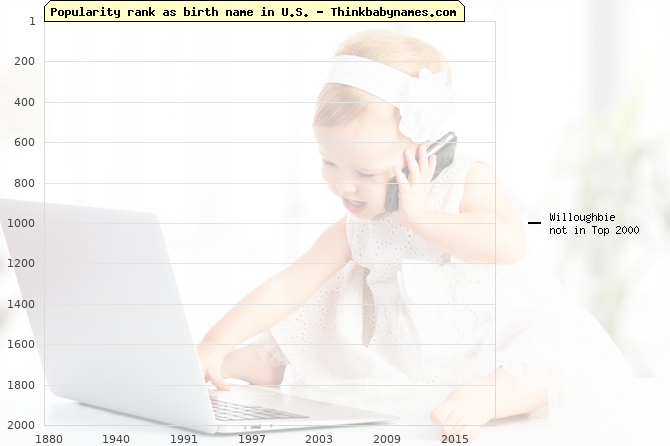Top 2000 baby names ranking of Willoughbie name in U.S.