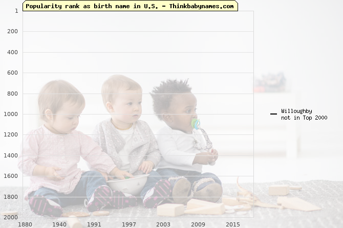 Top 2000 baby names ranking of Willoughby name in U.S.