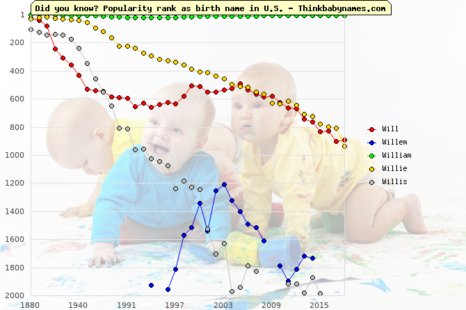 Top 2000 baby names ranking of Will, Willem, William, Willie, Willis in U.S.
