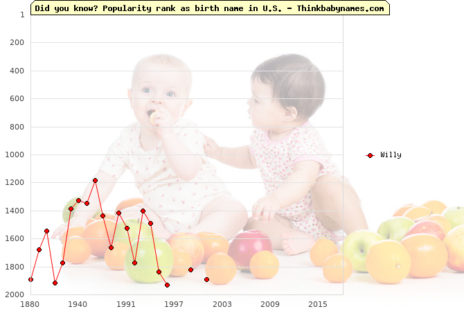Top 2000 baby names ranking of Willy name in U.S.