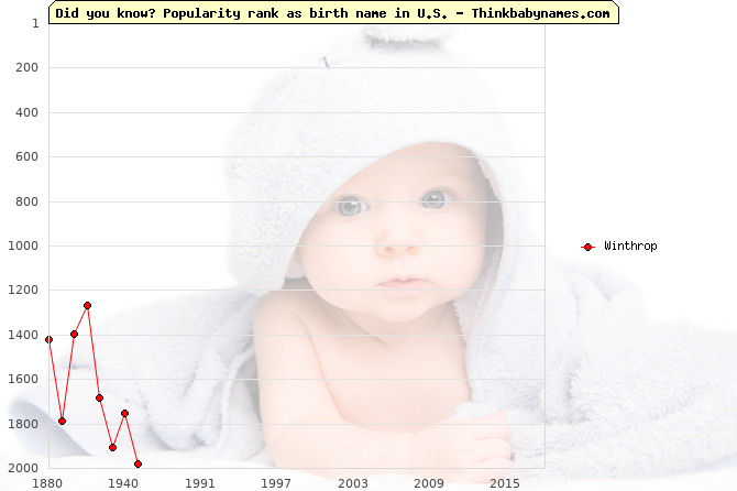 Top 2000 baby names ranking of Winthrop name in U.S.