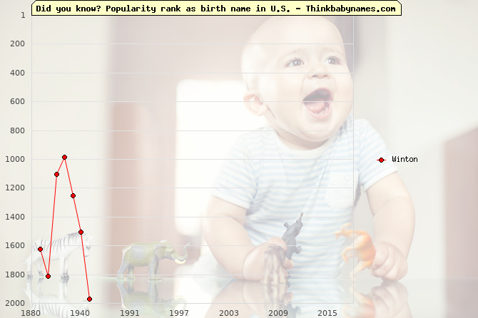 Top 2000 baby names ranking of Winton name in U.S.