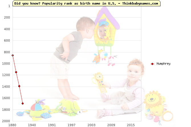 Top 2000 baby names ranking of Humphrey in U.S.