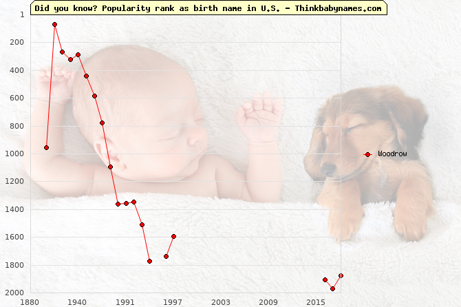 Top 2000 baby names ranking of Woodrow name in U.S.
