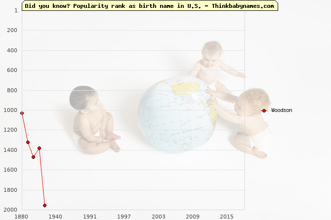 Top 2000 baby names ranking of Woodson name in U.S.