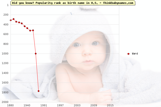Top 2000 baby names ranking of Ward in U.S.