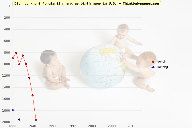 Top 2000 baby names ranking of Worth, Worthy in U.S.