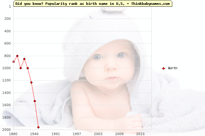 Top 2000 baby names ranking of Worth in U.S.