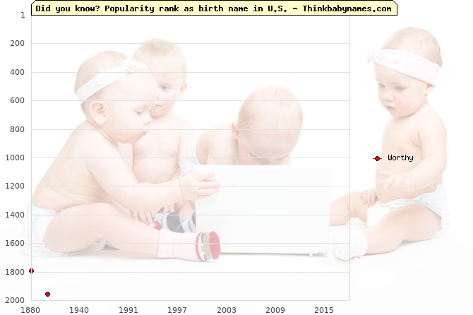 Top 2000 baby names ranking of Worthy name in U.S.