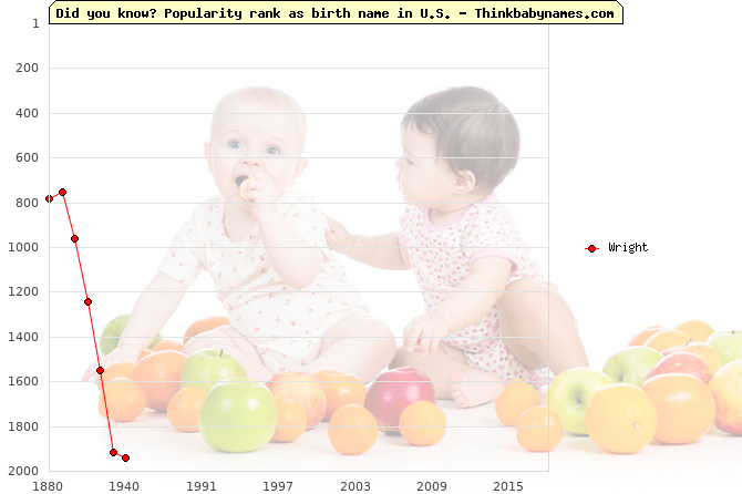Top 2000 baby names ranking of Wright name in U.S.