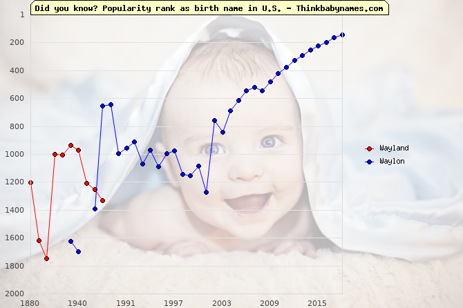 Top 2000 baby names ranking of Wayland, Waylon in U.S.