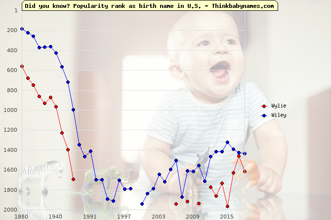 Top 2000 baby names ranking of Wylie, Wiley in U.S.