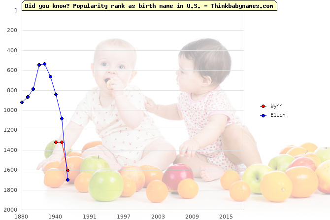 Top 2000 baby names ranking of Wynn, Elwin in U.S.