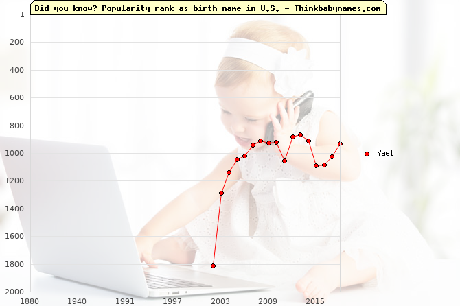 Top 2000 baby names ranking of Yael name in U.S.