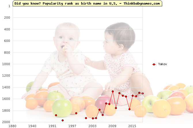 Top 2000 baby names ranking of Yakov name in U.S.