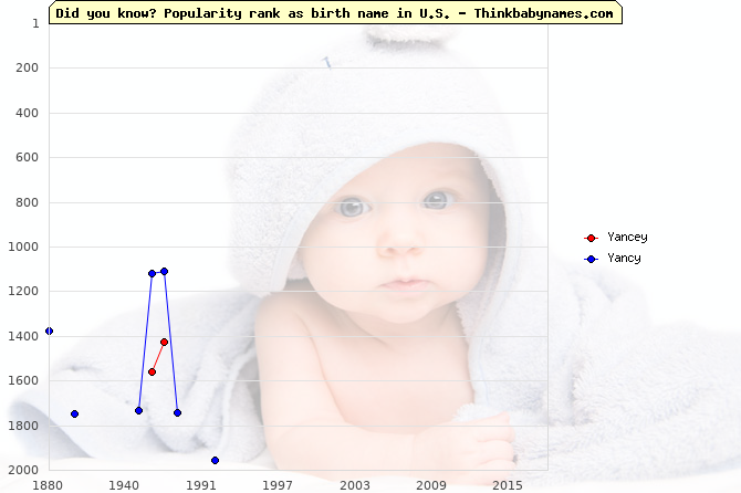 Top 2000 baby names ranking of Yancey, Yancy in U.S.