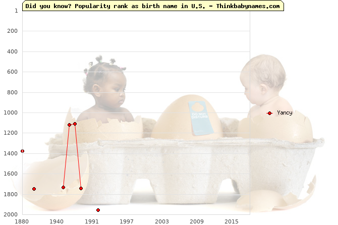 Top 2000 baby names ranking of Yancy name in U.S.